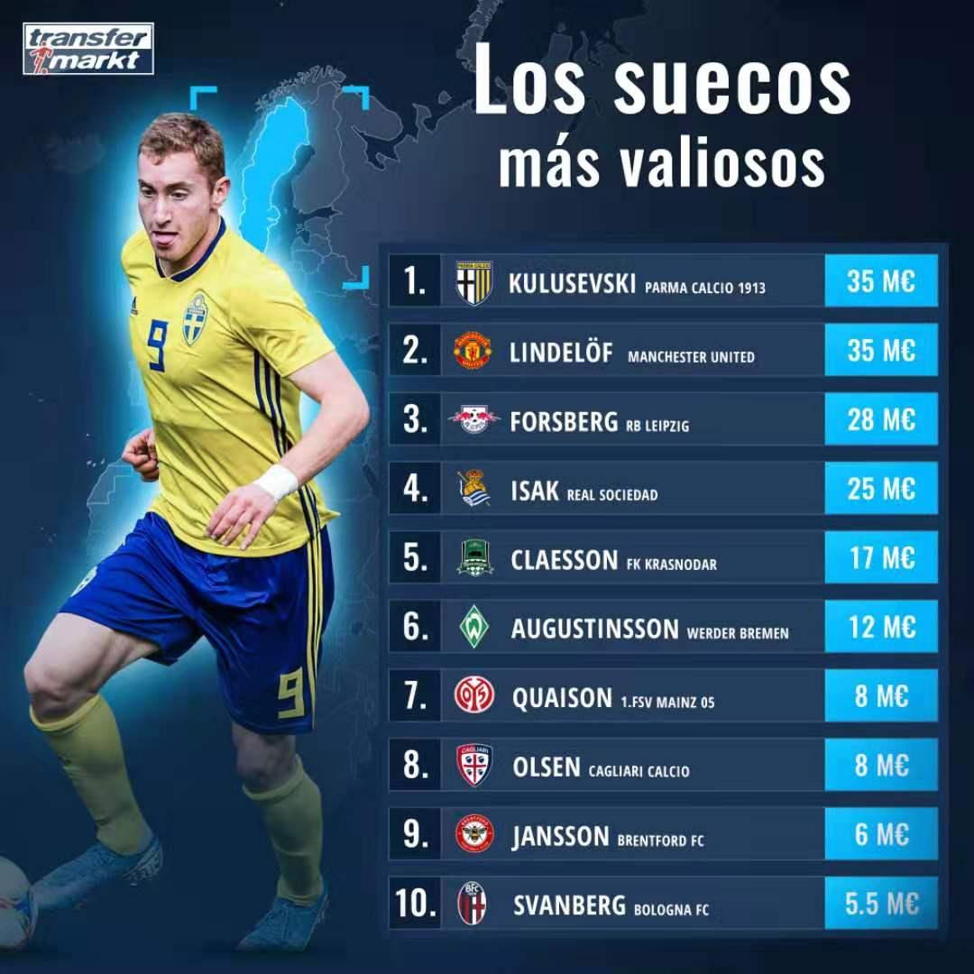 2013足球球员年薪排行_足球明星年薪排行榜_2014明星权力榜人气榜
